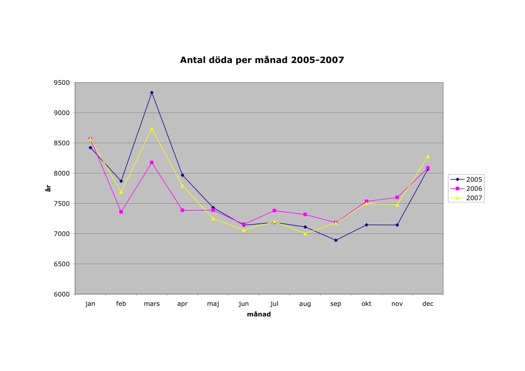 Antal dödsfall per månad i Sverige 2005-2007