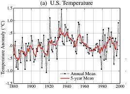 NASA temperatures 1999 version