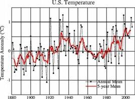 NASA temperatures 2007 version