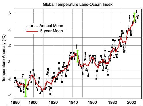 NASA historic temperatures