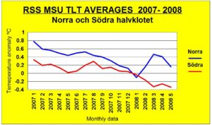 rss-tlt-data-halvklot07-08