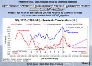Ernst Beck - CO2 och temperatur