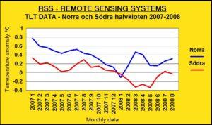 rss-tlt-data-norra-sodra