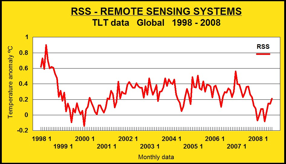 rss tlt data 1998 2008
