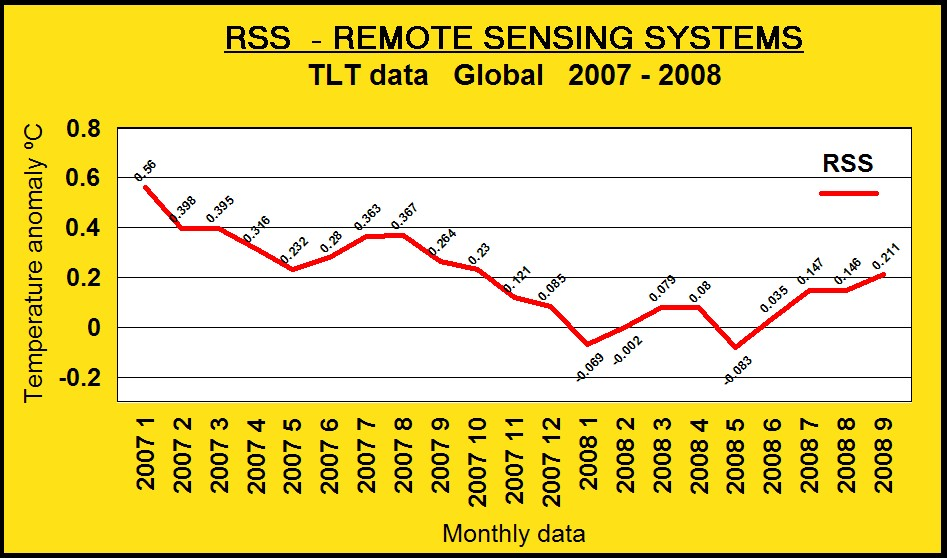 rss tlt data jan 2007