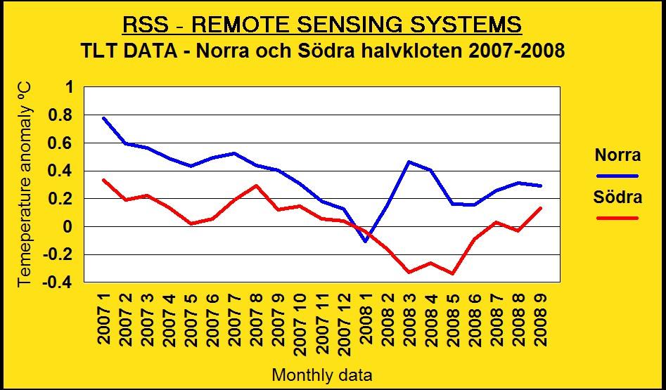 rss tlt data norra sodra halvkloten 2007