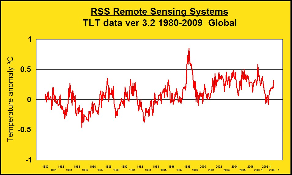 rss-tlt-data-1980-2009