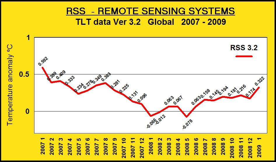 rss-tlt-data-2007-2009