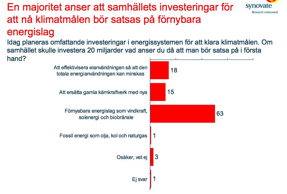 Svenskar vill inte ha kärnkraft