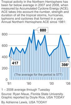 Hurricanes 2007-2008