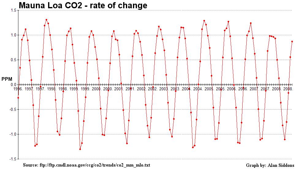 mlo_co2_rateofchange_1996-20091