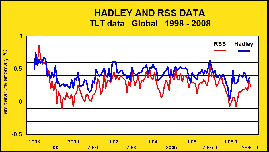 rss-and-hadley-1988-2008