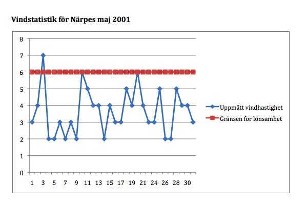 Vindstatistik Närpes maj 2001