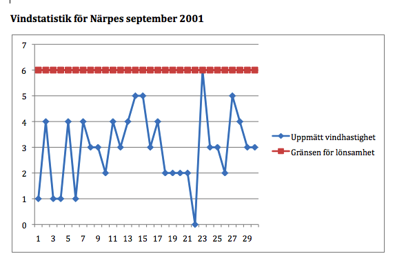 Vindstatistik Närpes september 2001