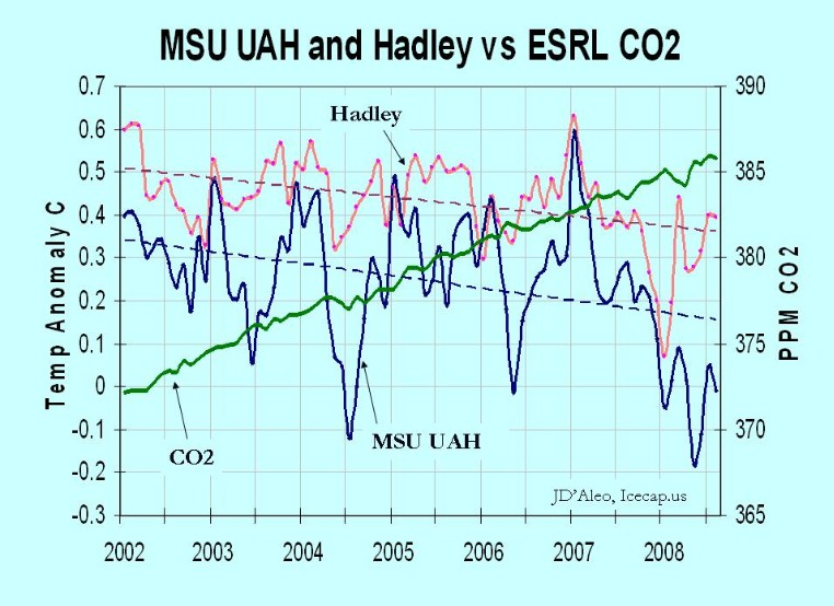 hadley-uah-and-co2