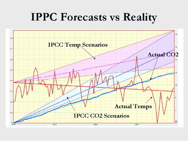temp-and-co2-actuals