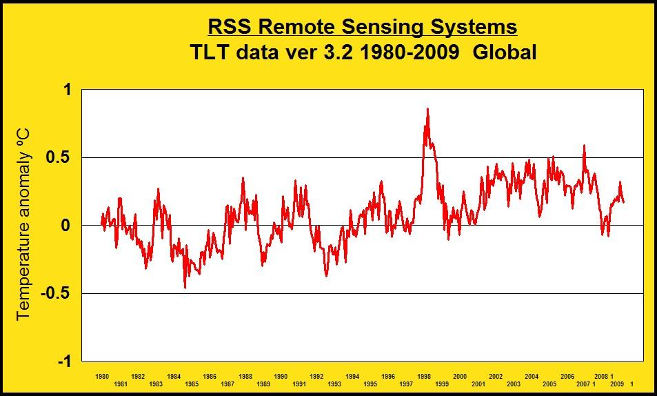 rss-tlt-data-1980-2009