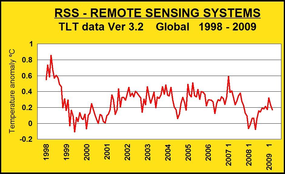 rss-tlt-data-1998-2009