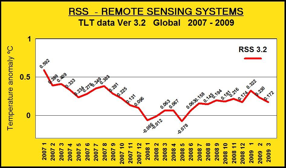 rss-tlt-data-2007-2009