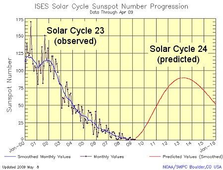 Solcykelprognos från NASA