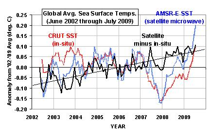 global-sst-crut-vs-amsre