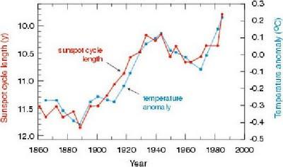 sunspot-cycle-length-temp