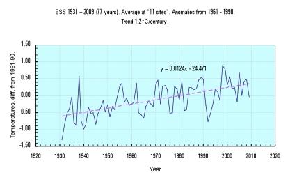 Klimatforskare friad fran fusk