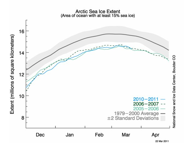 """NSIDC  Annual maximum Arctic sea ice extent reached """"tied for the lowest in the satellite record."""" « Climate Progress"""