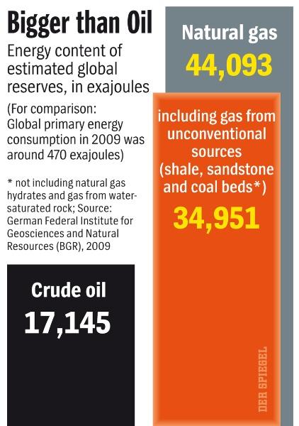 gas versus olja