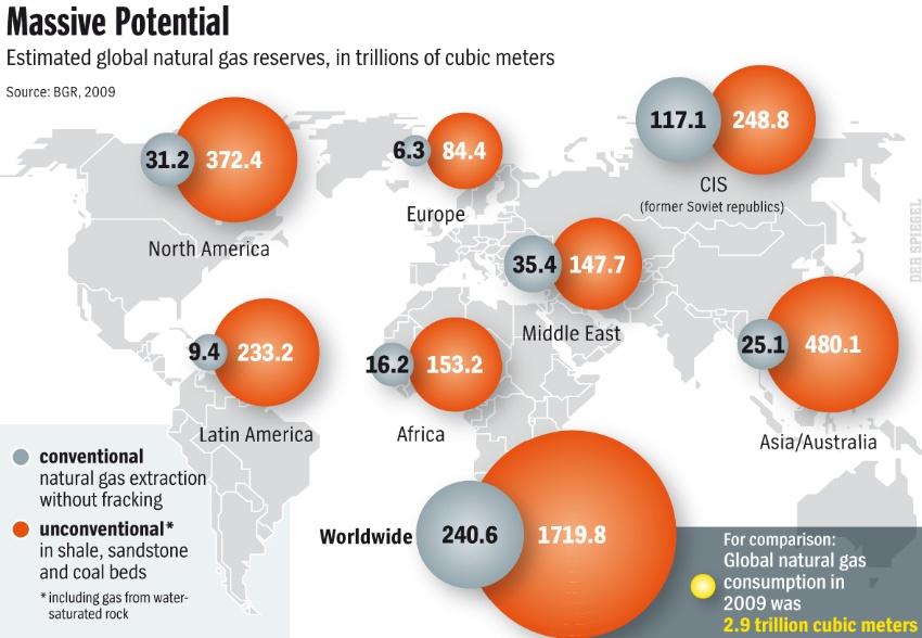 globala gasreserver