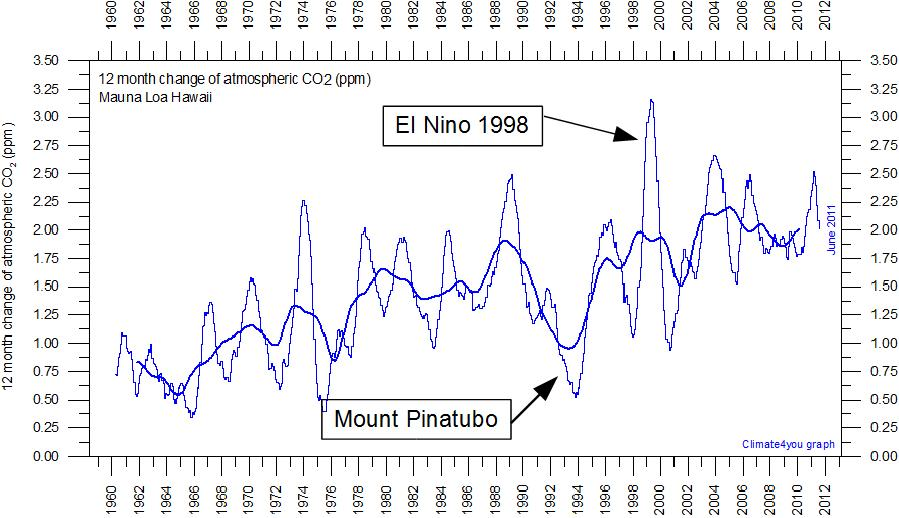 CO2 MaunaLoa Last12months previous12monthsGrowthRateSince1958