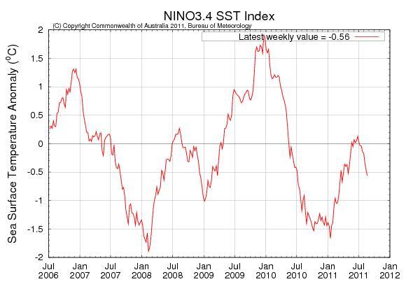 ENSO 2006 2011