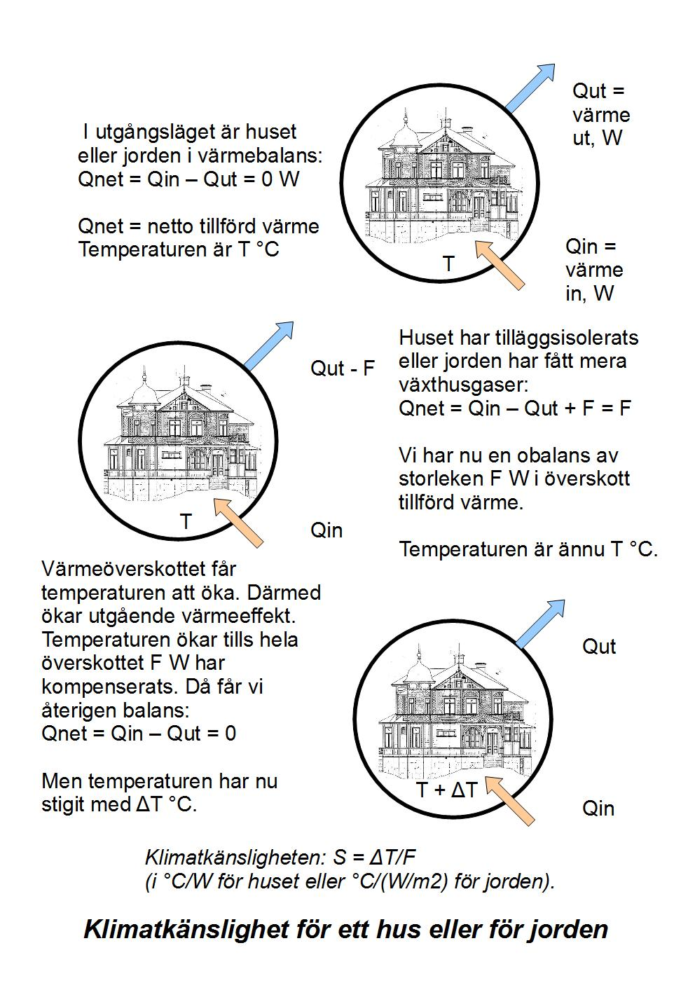 Hus temperaturkänslighet 21