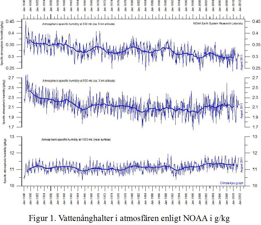 NOAA water vapour absolut