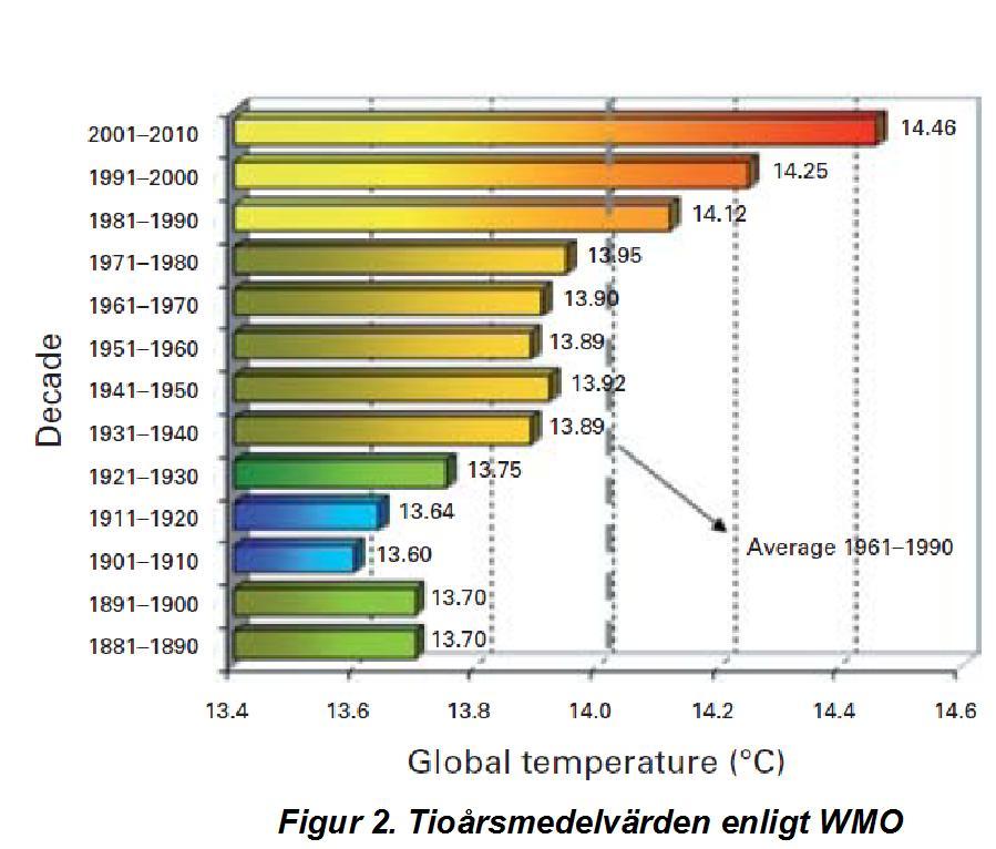 WMO tioårsmedelvärden 2010