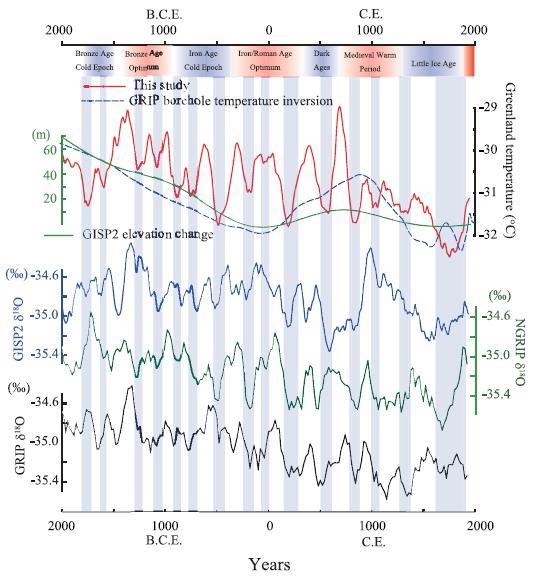 Grönland senaste 4000 åren