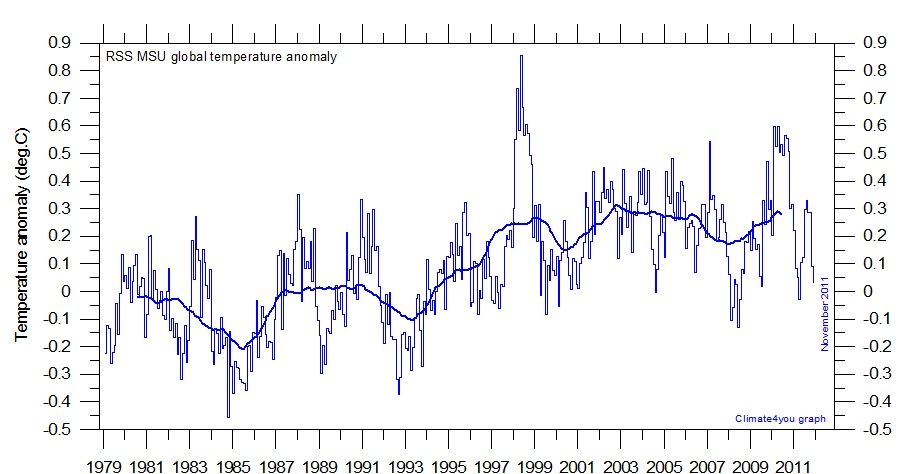 RSS graf för november