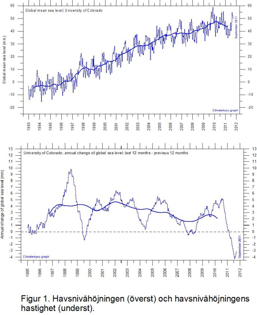 UnivColorado MeanSeaLevelAnnualChangeSince1992 With3yrRunningAverage