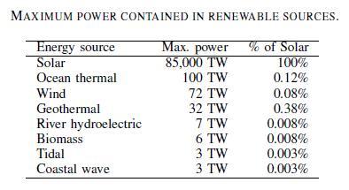 solarhydrogentable