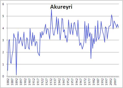 Akureyri enl is