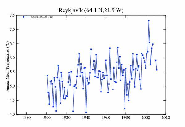 Reykjavik GISS1
