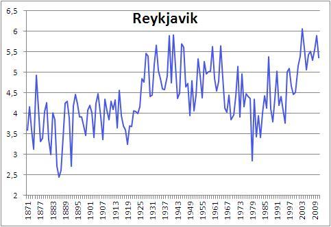 Reykjavik is