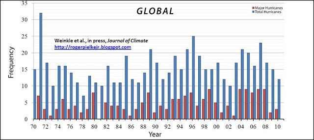 orkanstatistik