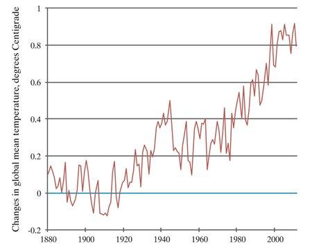 Nordhaus graph