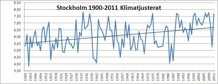 Stockholm 1900 2011 klimatjusterat