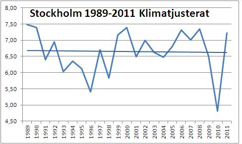 Stockholm 1997 2011
