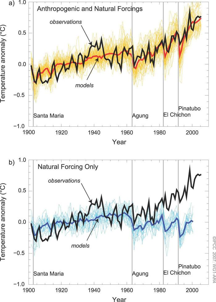 climatemodelingforcing3