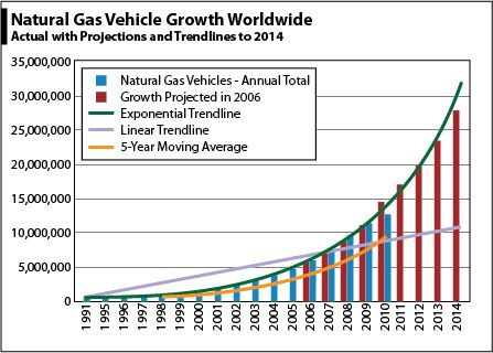 natgas vehicles global