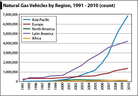 natgas vehicles