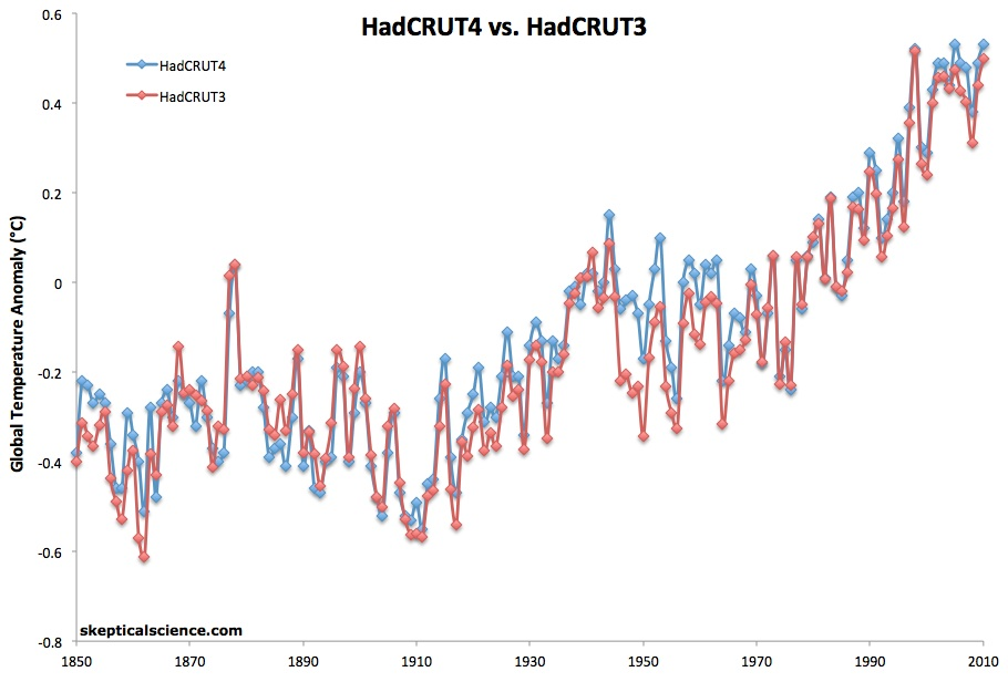 HadCRUT4vs3